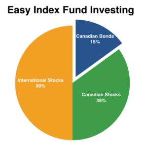 easy index fund investing
