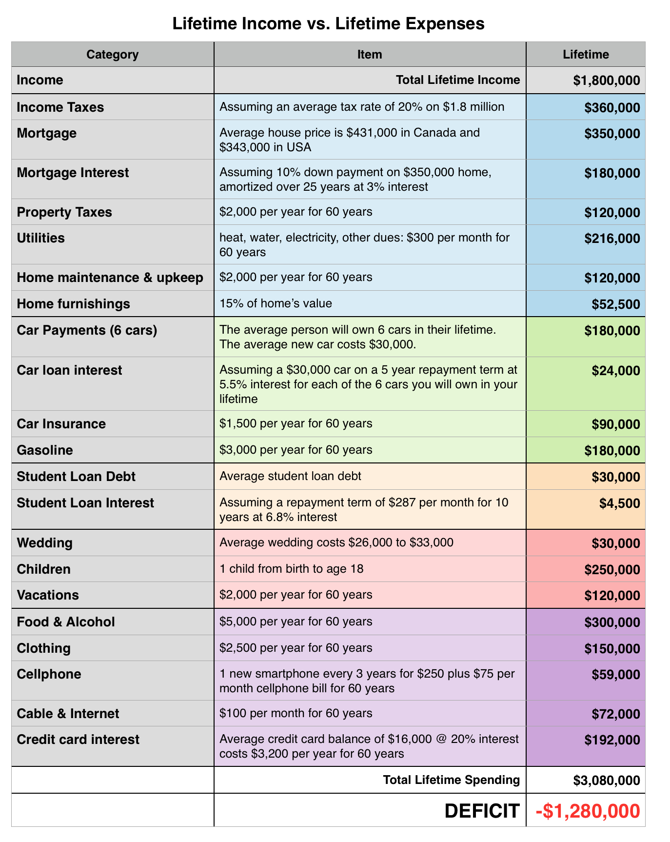 How much you will earn and spend in your income