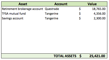 how to calculate net worth assets
