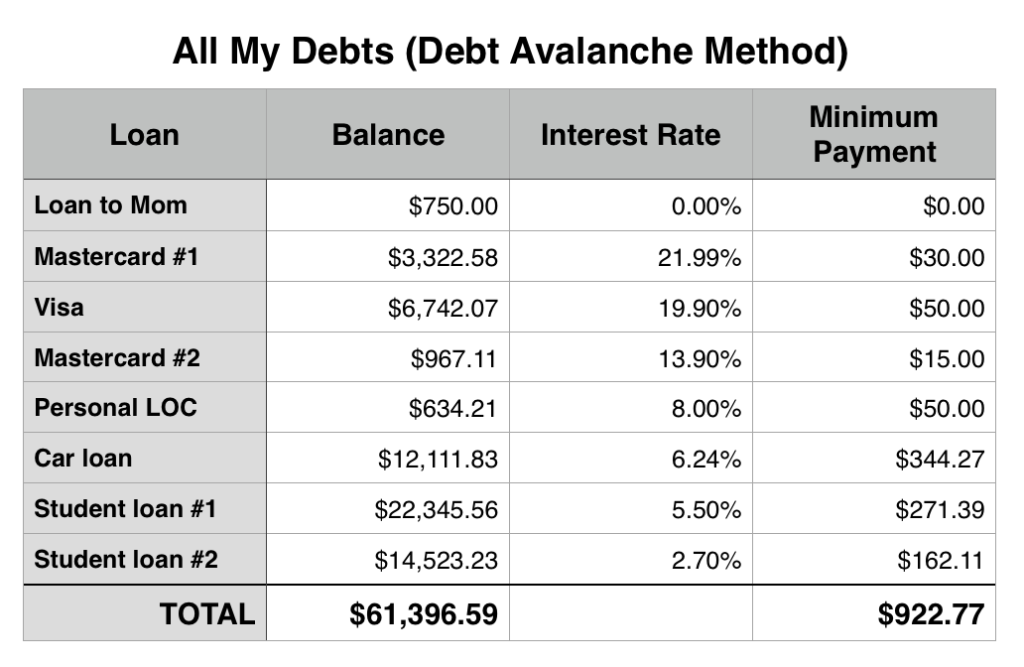 debt avalanche vs debt snowball 3