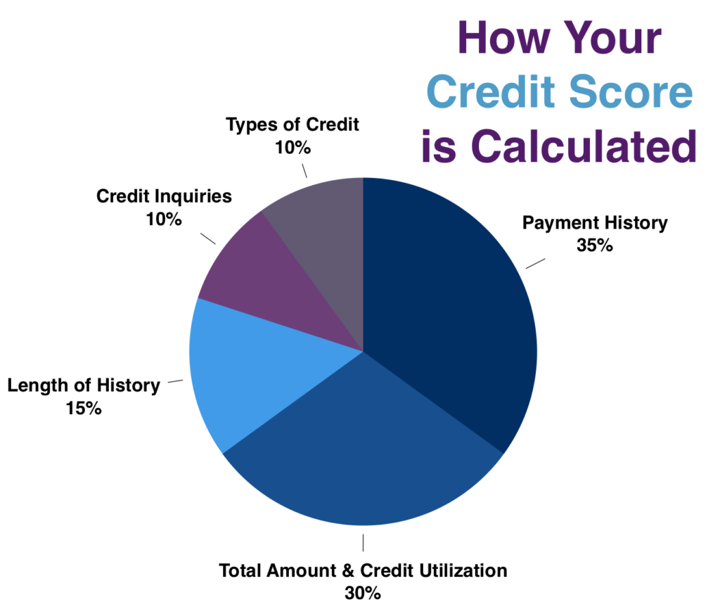 hack your credit score