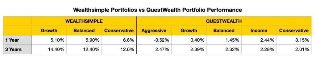 Questwealth vs Wealthsimple