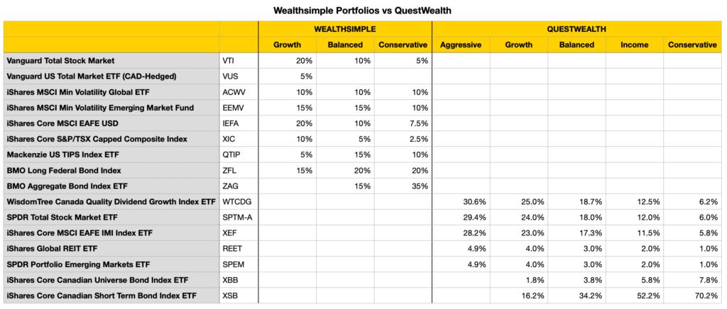 Wealthsimple vs Questwealth